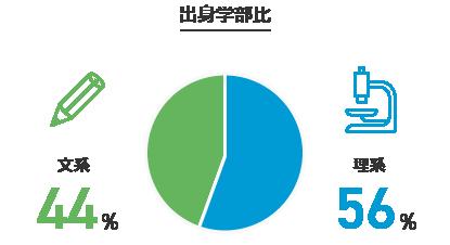 出身学部比:文系44% 理系56%